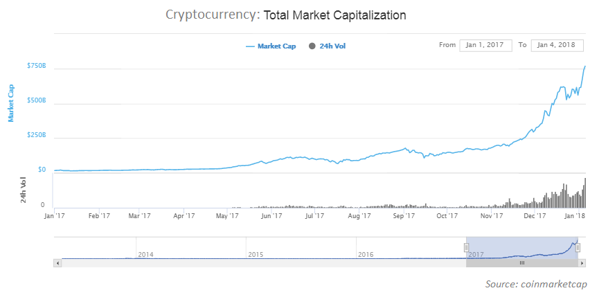 the cryptocurrency market is growing exponentially